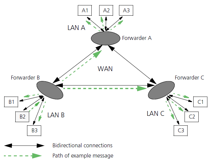 rti networktopology