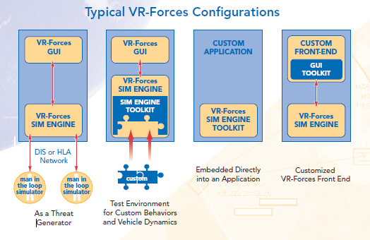 VR-Forces_typical-configurations